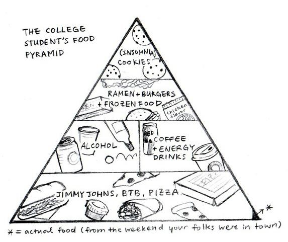 College Student Food Pyramid