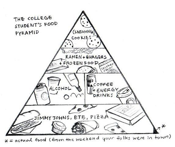 College Student Food Pyramid